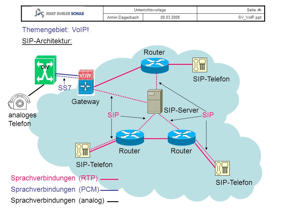 Sprachverbindungen (RTP) SIP-Telefon Sprachverbindungen (PCM)