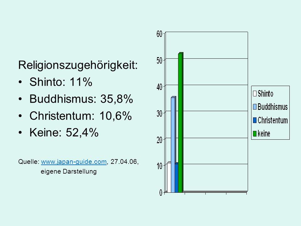 Religionszugehörigkeit: Shinto: 11% Buddhismus: 35,8%