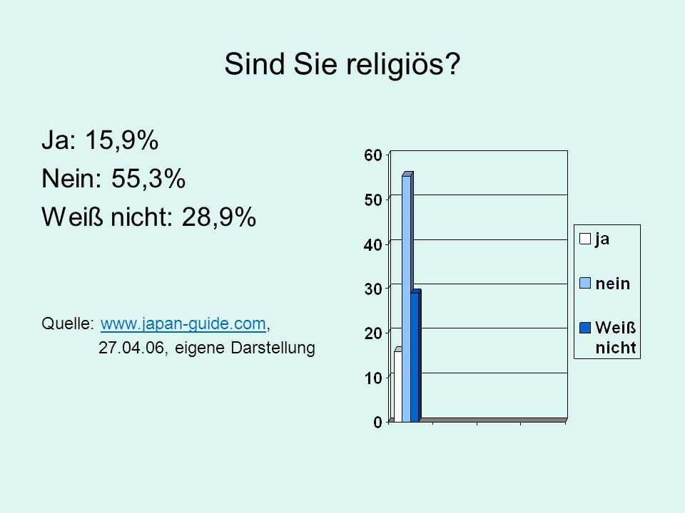 Sind Sie religiös Ja: 15,9% Nein: 55,3% Weiß nicht: 28,9%