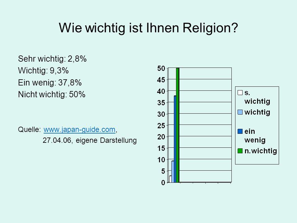 Wie wichtig ist Ihnen Religion