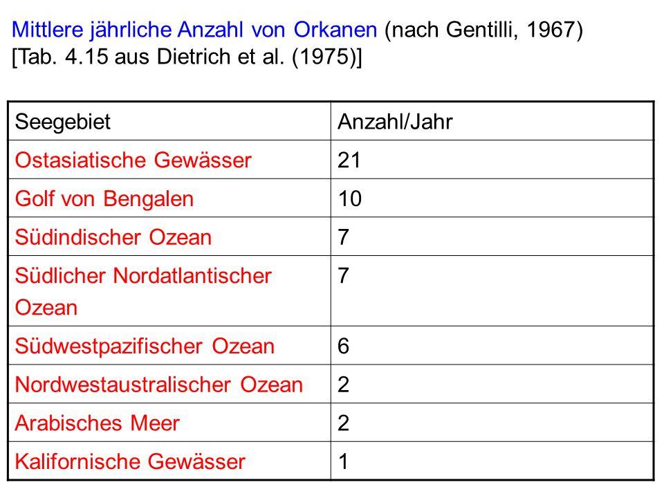 Mittlere jährliche Anzahl von Orkanen (nach Gentilli, 1967)