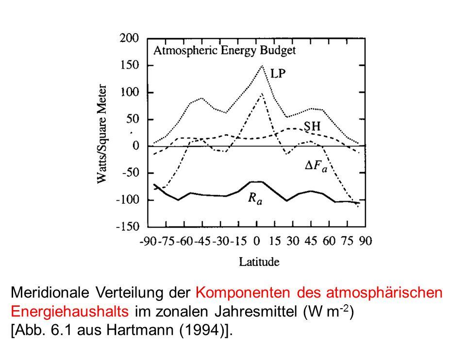 Meridionale Verteilung der Komponenten des atmosphärischen Energiehaushalts im zonalen Jahresmittel (W m-2)