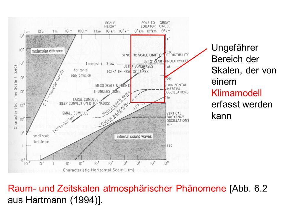 Ungefährer Bereich der Skalen, der von einem Klimamodell erfasst werden kann