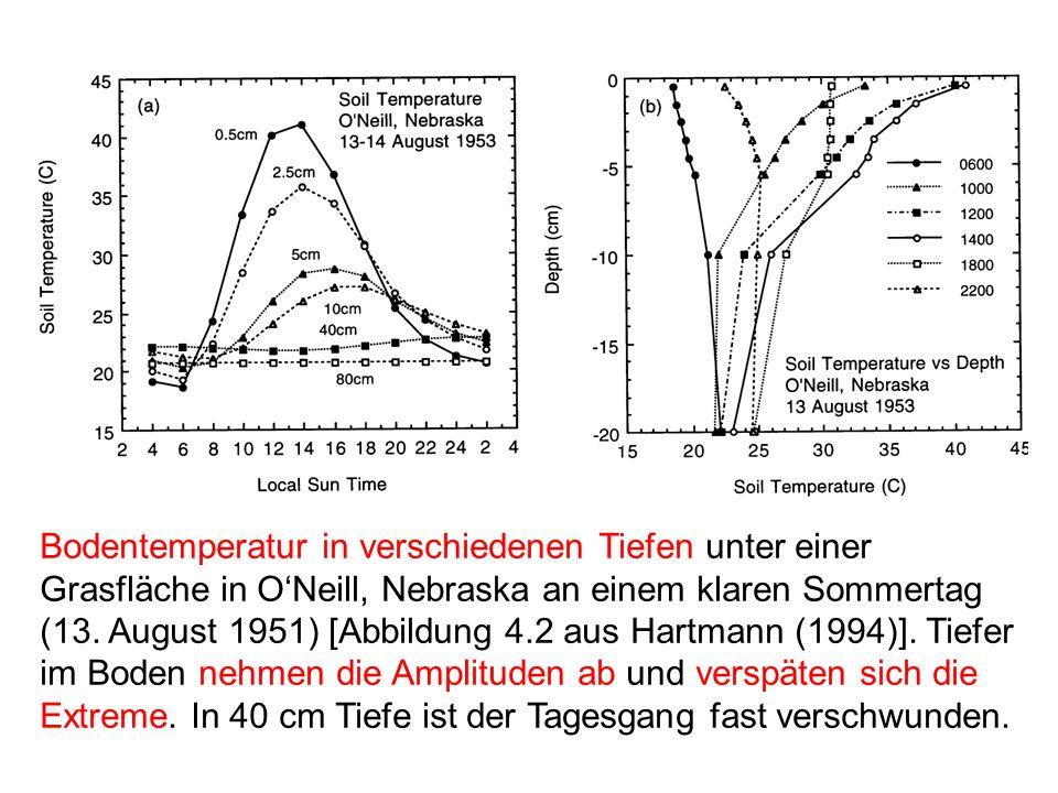 Bodentemperatur in verschiedenen Tiefen unter einer Grasfläche in O'Neill, Nebraska an einem klaren Sommertag (13.