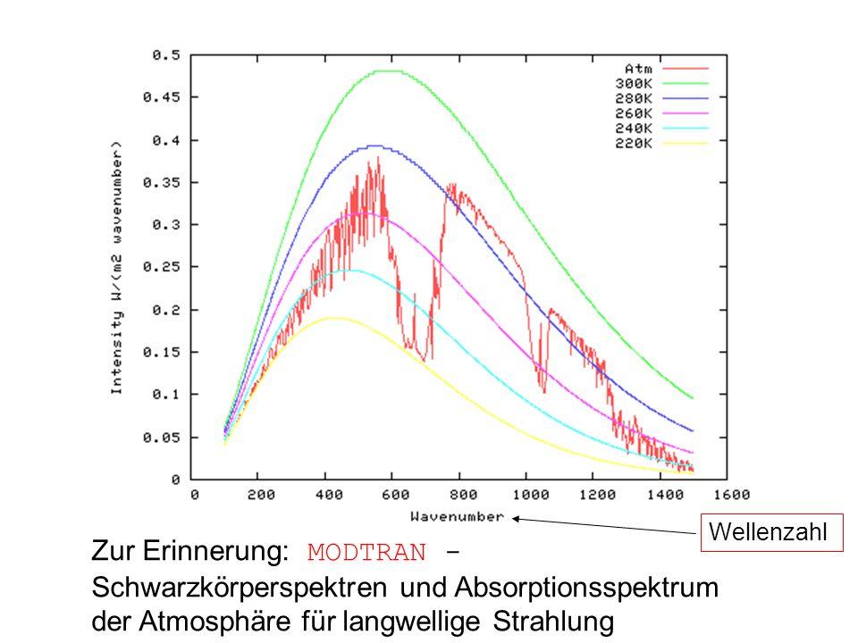 WellenzahlZur Erinnerung: MODTRAN - Schwarzkörperspektren und Absorptionsspektrum der Atmosphäre für langwellige Strahlung.