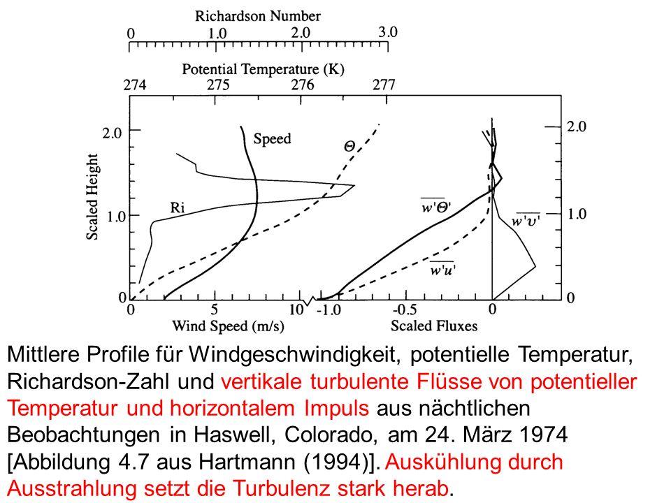 Mittlere Profile für Windgeschwindigkeit, potentielle Temperatur, Richardson-Zahl und vertikale turbulente Flüsse von potentieller Temperatur und horizontalem Impuls aus nächtlichen Beobachtungen in Haswell, Colorado, am 24.
