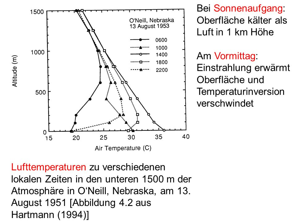 Bei Sonnenaufgang: Oberfläche kälter als Luft in 1 km Höhe