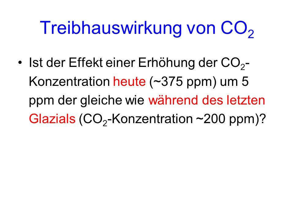 Treibhauswirkung von CO2
