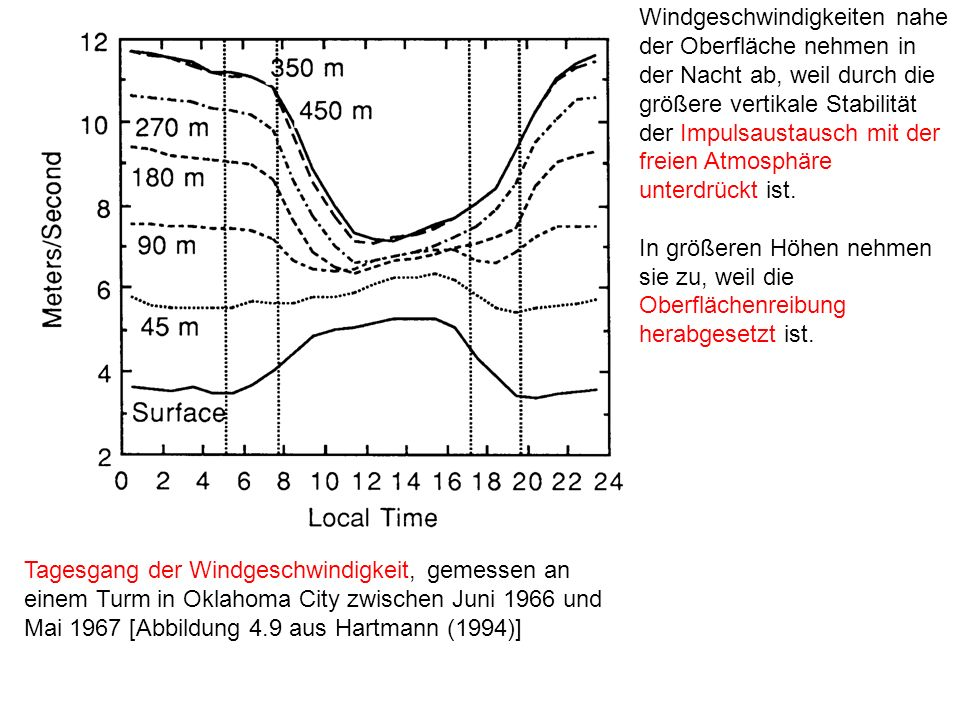 Windgeschwindigkeiten nahe der Oberfläche nehmen in der Nacht ab, weil durch die größere vertikale Stabilität der Impulsaustausch mit der freien Atmosphäre unterdrückt ist.