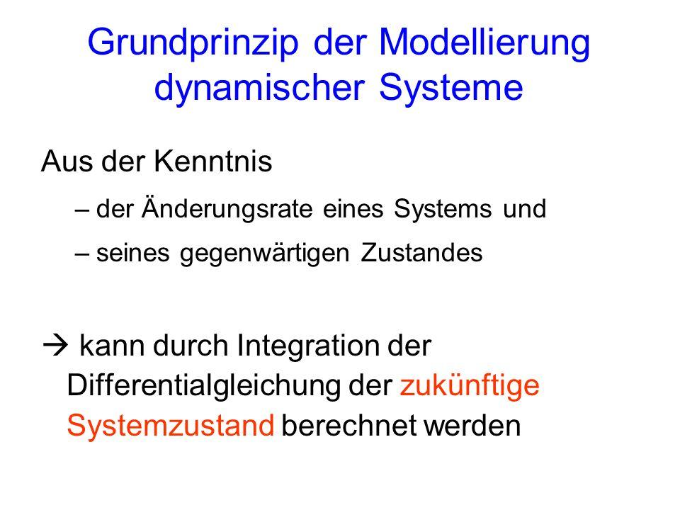 Grundprinzip der Modellierung dynamischer Systeme