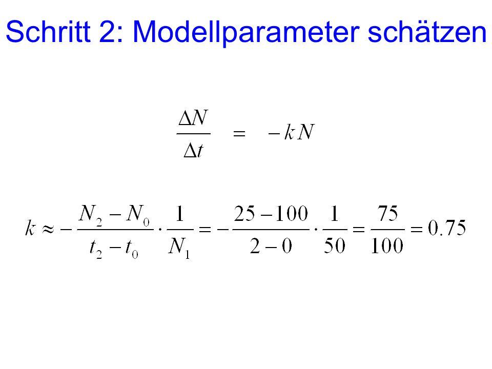 Schritt 2: Modellparameter schätzen