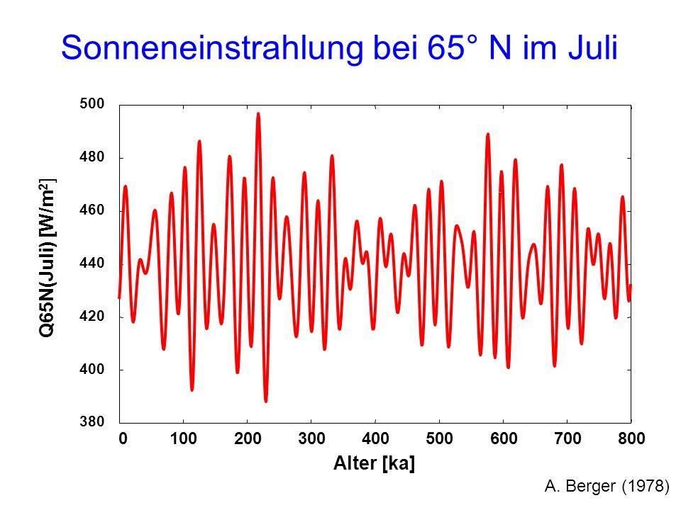 Sonneneinstrahlung bei 65° N im Juli
