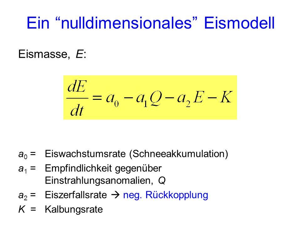 Ein nulldimensionales Eismodell