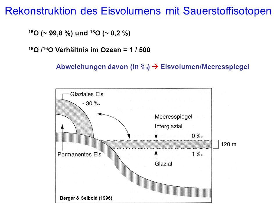 Rekonstruktion des Eisvolumens mit Sauerstoffisotopen