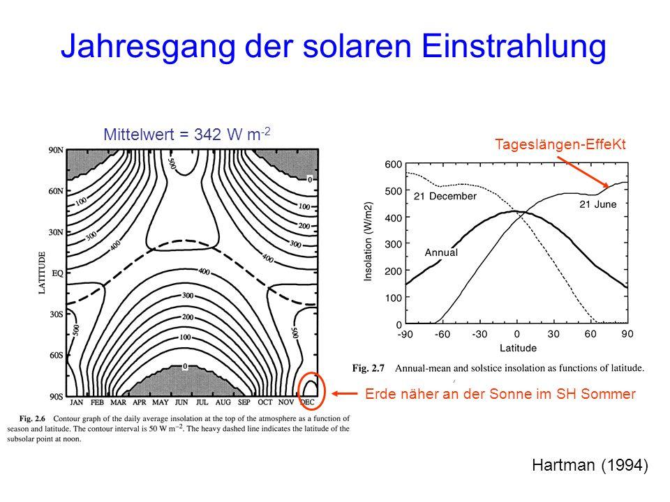 Jahresgang der solaren Einstrahlung