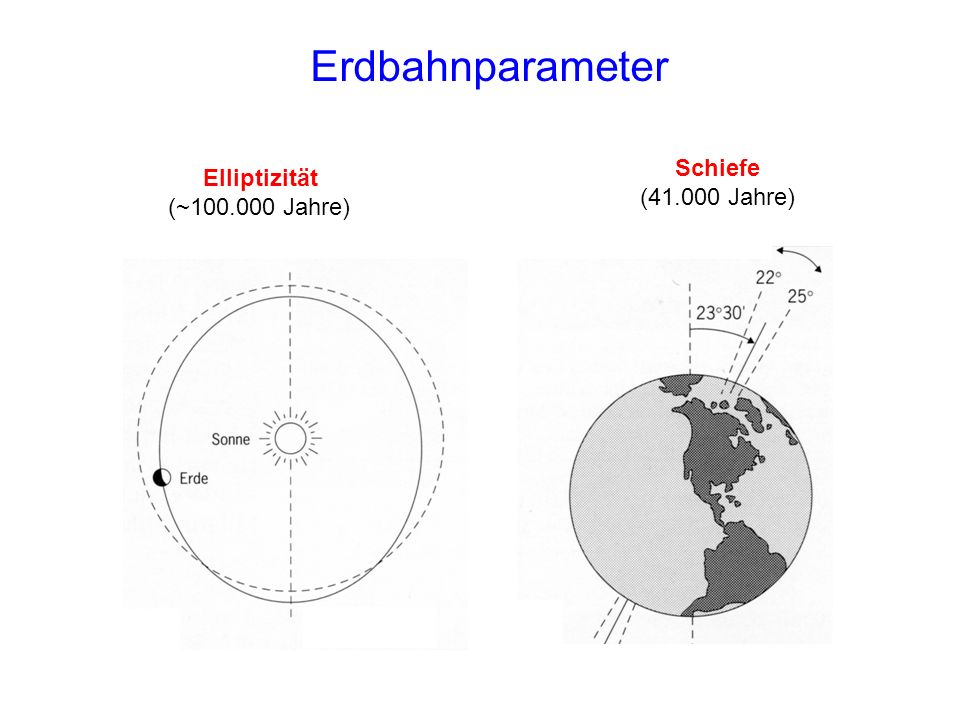 Erdbahnparameter Schiefe (41.000 Jahre) Elliptizität (~100.000 Jahre)