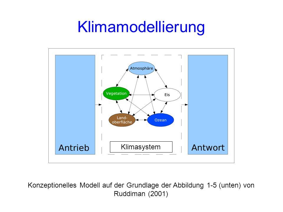 Klimamodellierung Klimasystem