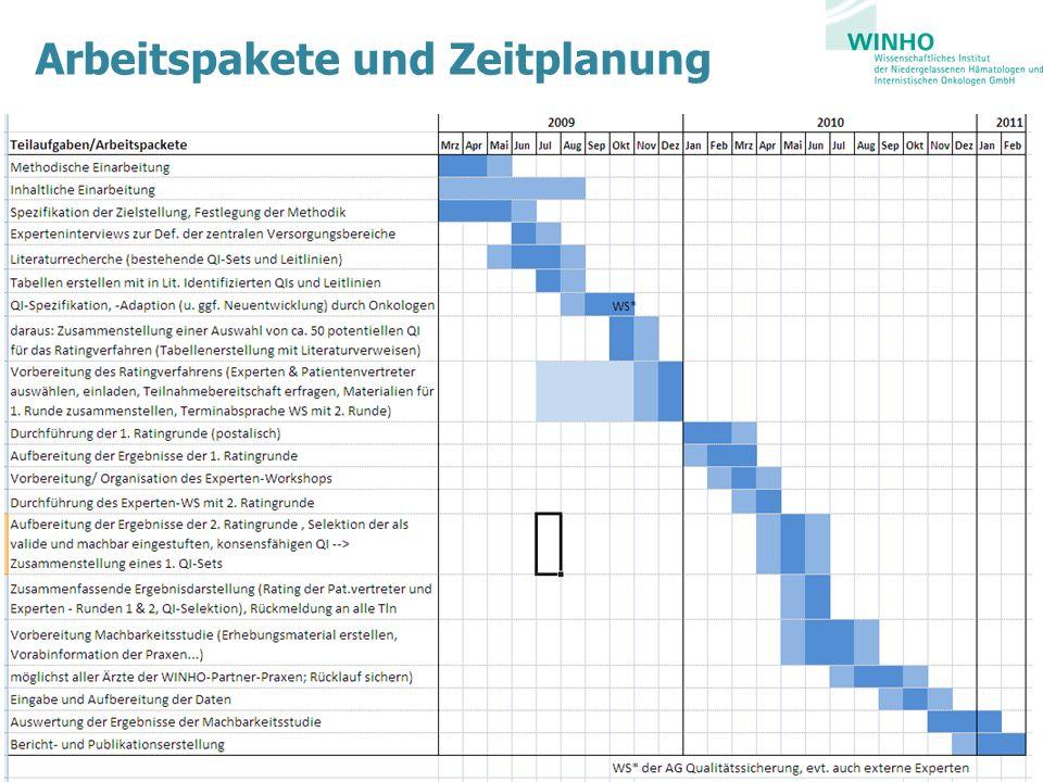 Arbeitspakete und Zeitplanung