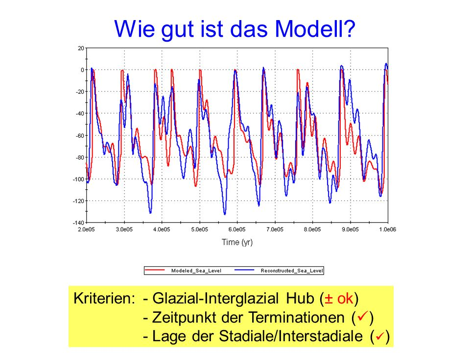 Wie gut ist das Modell Kriterien: - Glazial-Interglazial Hub (± ok)