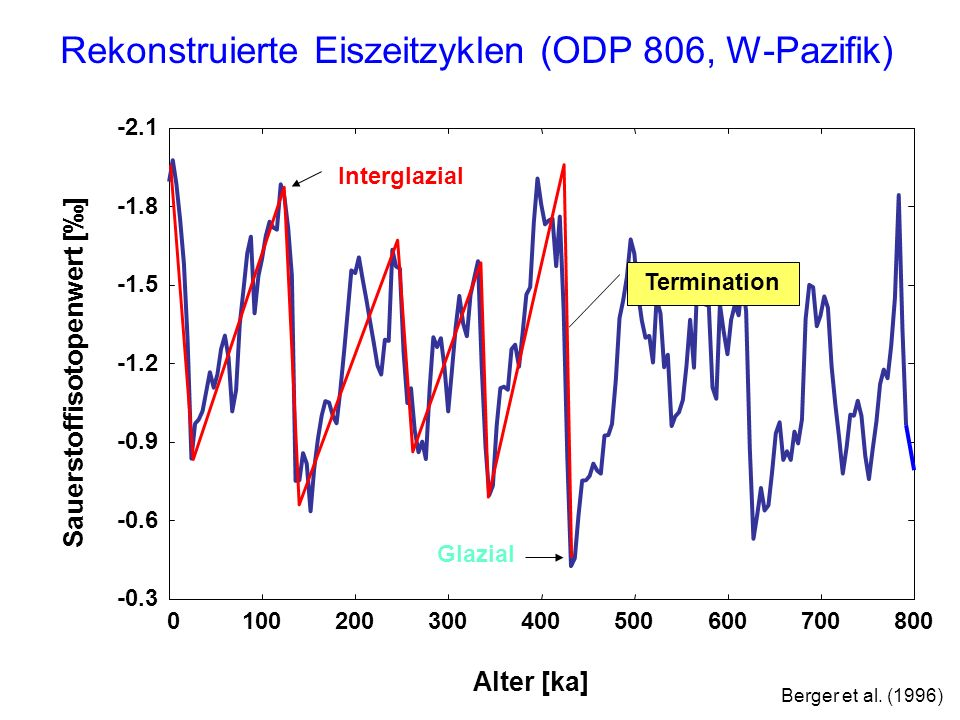 Rekonstruierte Eiszeitzyklen (ODP 806, W-Pazifik)