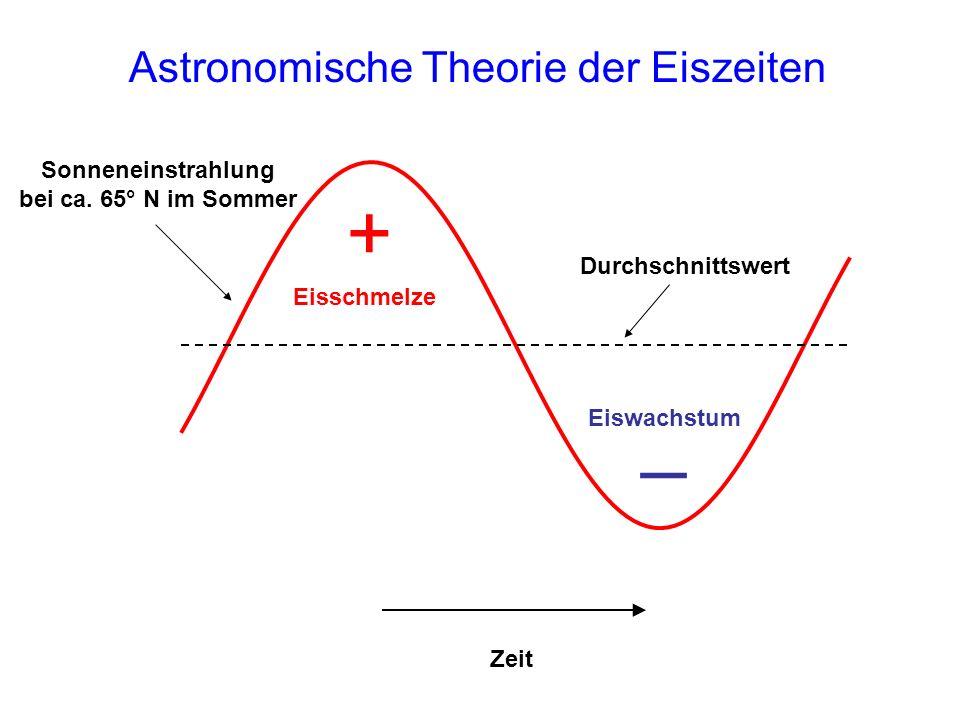 Astronomische Theorie der Eiszeiten