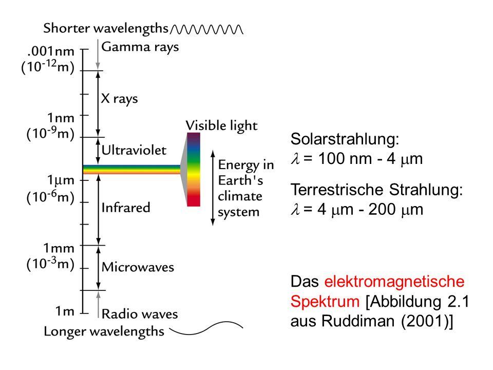 Solarstrahlung: l = 100 nm - 4 mm. Terrestrische Strahlung: l = 4 mm - 200 mm.
