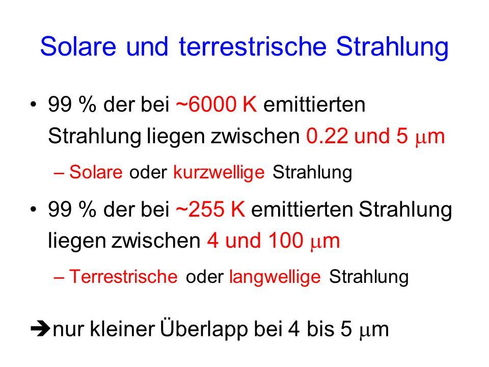 Solare und terrestrische Strahlung
