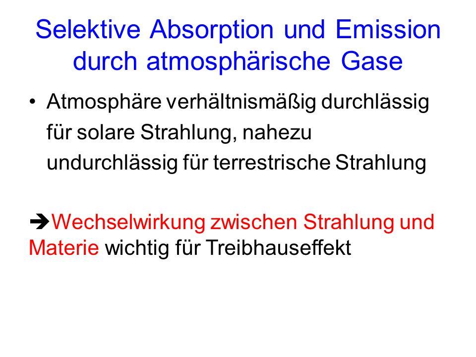 Selektive Absorption und Emission durch atmosphärische Gase