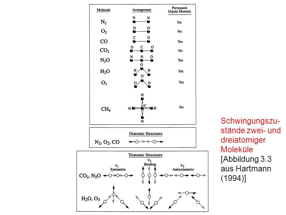 Schwingungszu-stände zwei- und dreiatomiger Moleküle
