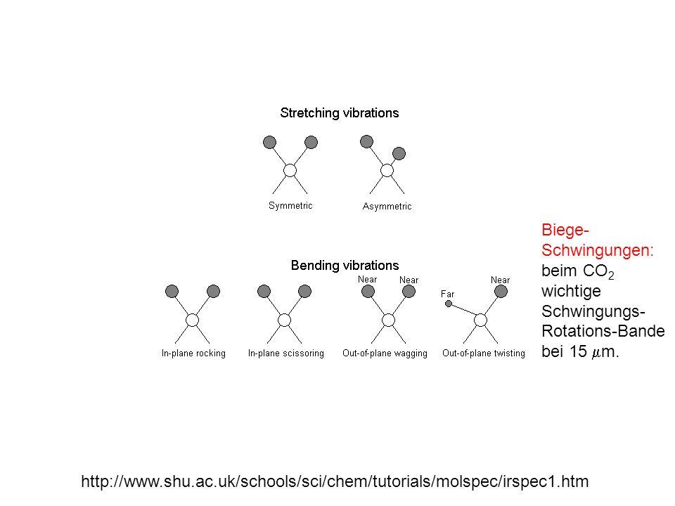 Biege-Schwingungen: beim CO2 wichtige Schwingungs-Rotations-Bande bei 15 mm.