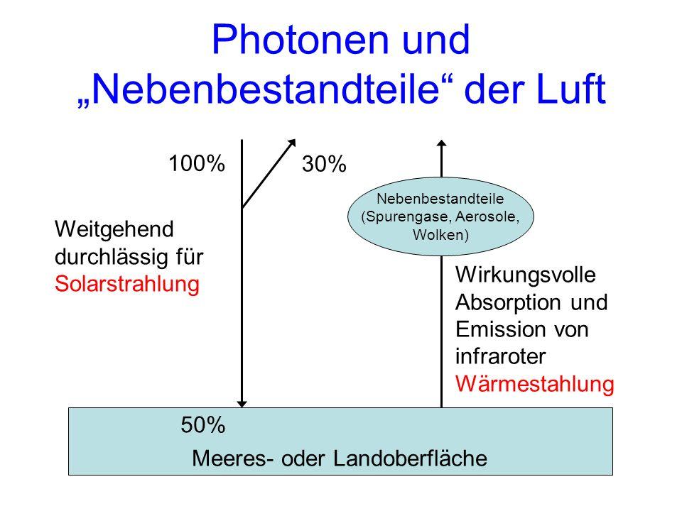 """Photonen und """"Nebenbestandteile der Luft"""