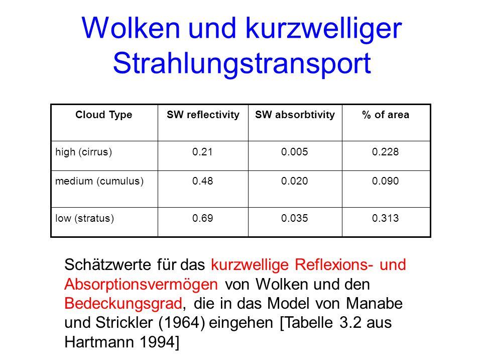 Wolken und kurzwelliger Strahlungstransport