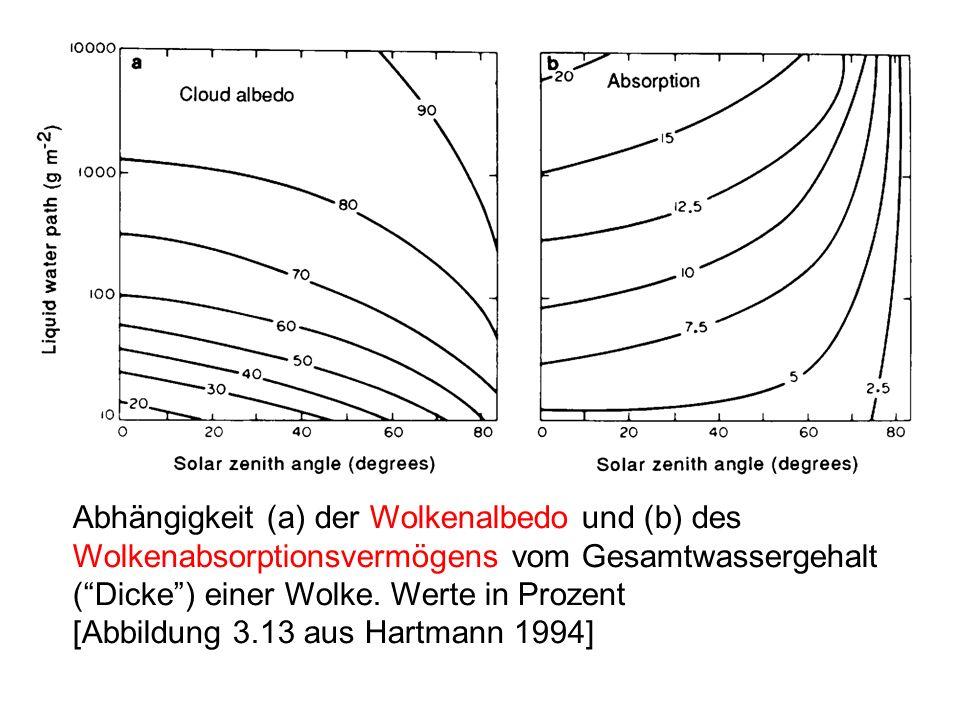 Abhängigkeit (a) der Wolkenalbedo und (b) des Wolkenabsorptionsvermögens vom Gesamtwassergehalt ( Dicke ) einer Wolke. Werte in Prozent