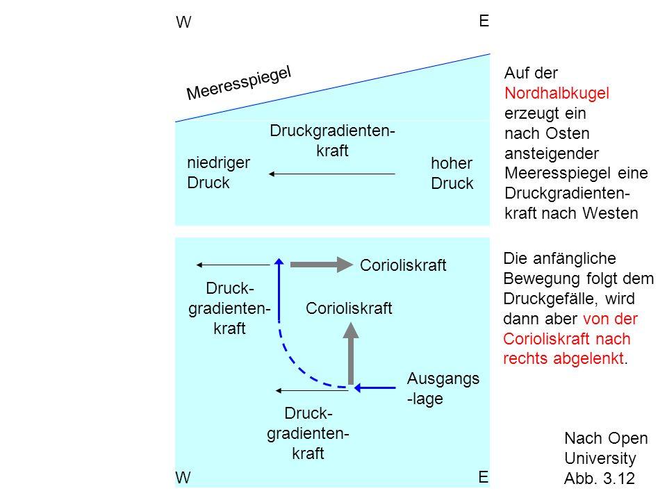 Druckgradienten- kraft Meeresspiegel W E