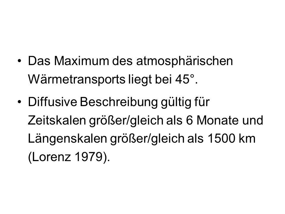 Das Maximum des atmosphärischen Wärmetransports liegt bei 45°.