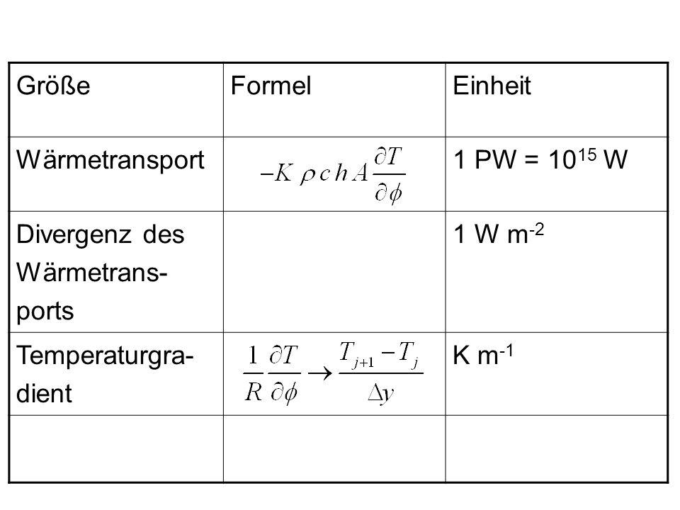 Größe Formel. Einheit. Wärmetransport. 1 PW = 1015 W. Divergenz des Wärmetrans-ports. 1 W m-2.