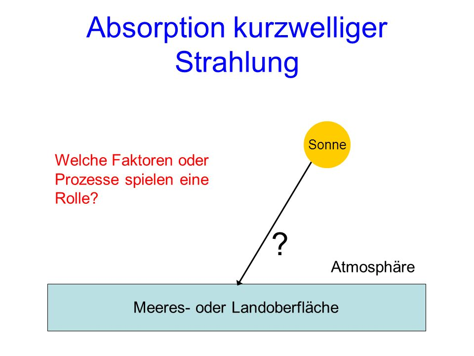 Absorption kurzwelliger Strahlung