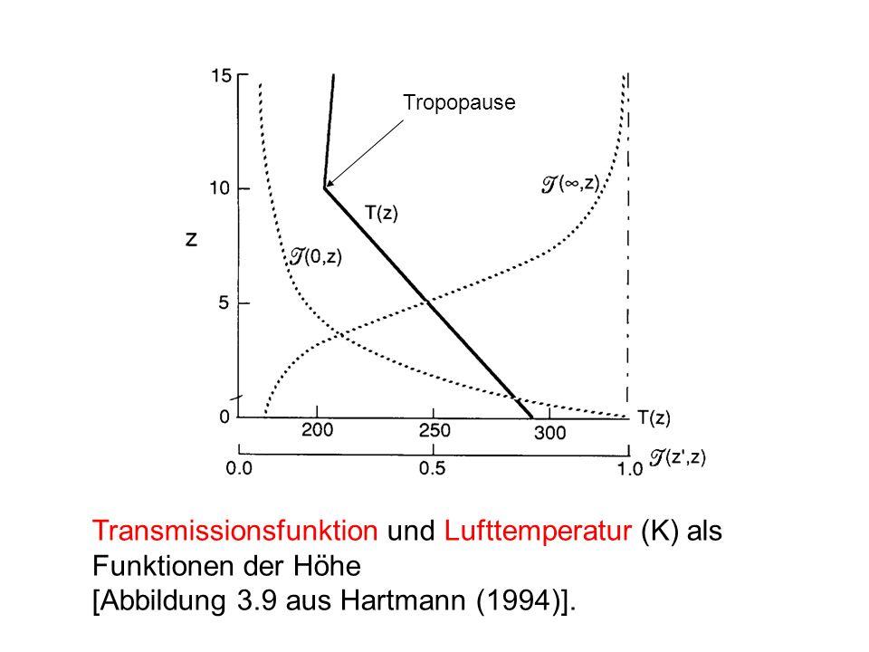 Transmissionsfunktion und Lufttemperatur (K) als Funktionen der Höhe