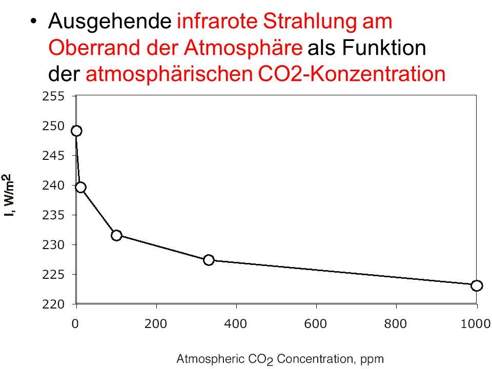 Ausgehende infrarote Strahlung am Oberrand der Atmosphäre als Funktion der atmosphärischen CO2-Konzentration
