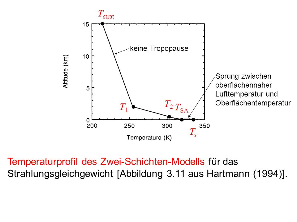 Tstrat keine Tropopause. Sprung zwischen oberflächennaher Lufttemperatur und Oberflächentemperatur.