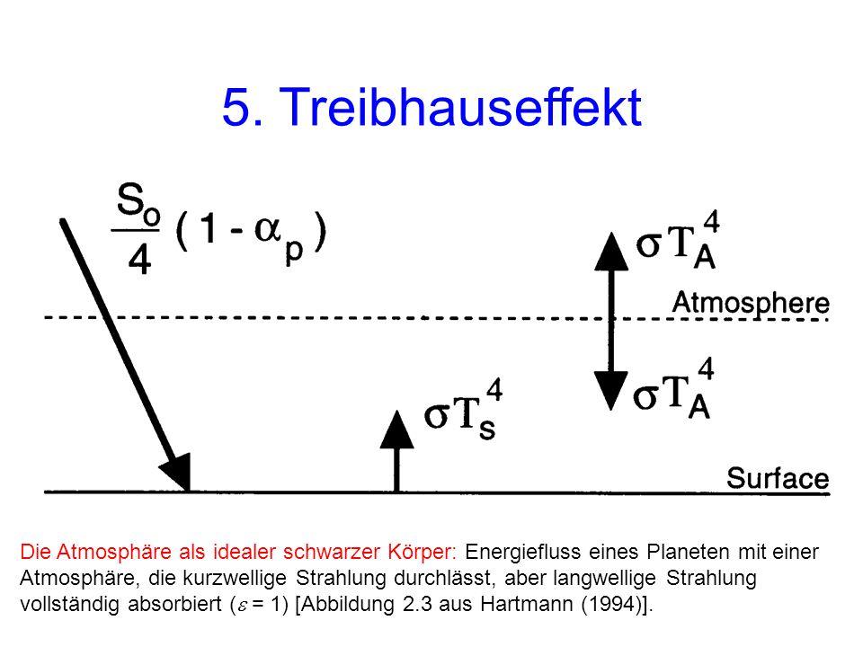 5. Treibhauseffekt Einfache Erweiterung des Energiebilanzmodells zur Berechnung der Strahlungstemperatur.