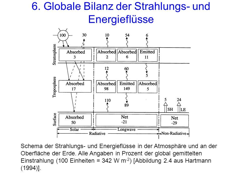 6. Globale Bilanz der Strahlungs- und Energieflüsse