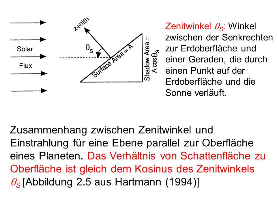 Zenitwinkel qS: Winkel zwischen der Senkrechten zur Erdoberfläche und einer Geraden, die durch einen Punkt auf der Erdoberfläche und die Sonne verläuft.
