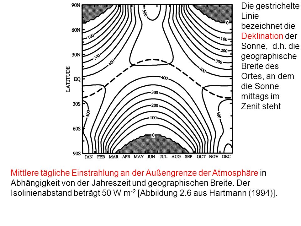 Die gestrichelte Linie bezeichnet die Deklination der Sonne, d. h