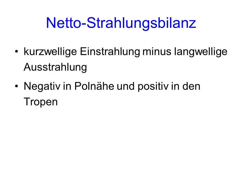 Netto-Strahlungsbilanz