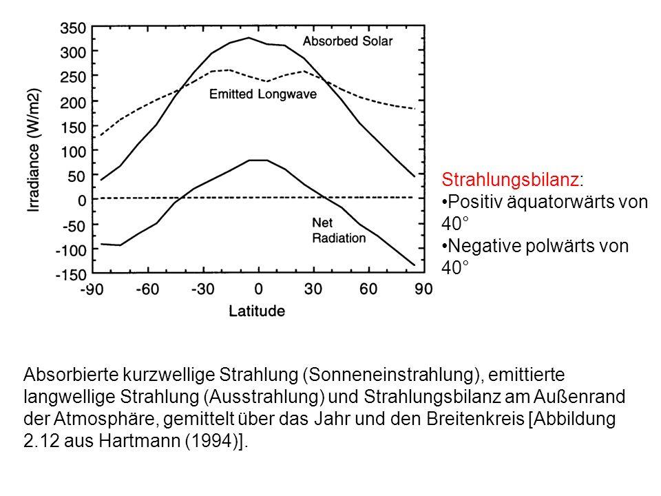 Positiv äquatorwärts von 40° Negative polwärts von 40°