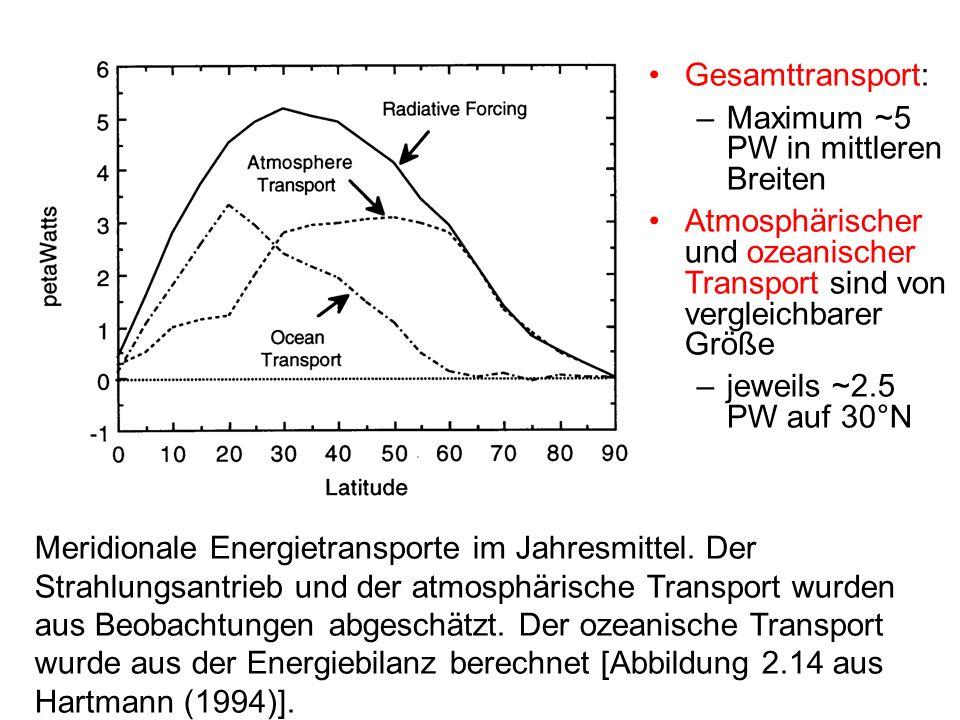 Gesamttransport: Maximum ~5 PW in mittleren Breiten. Atmosphärischer und ozeanischer Transport sind von vergleichbarer Größe.