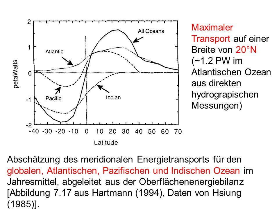 Maximaler Transport auf einer Breite von 20°N
