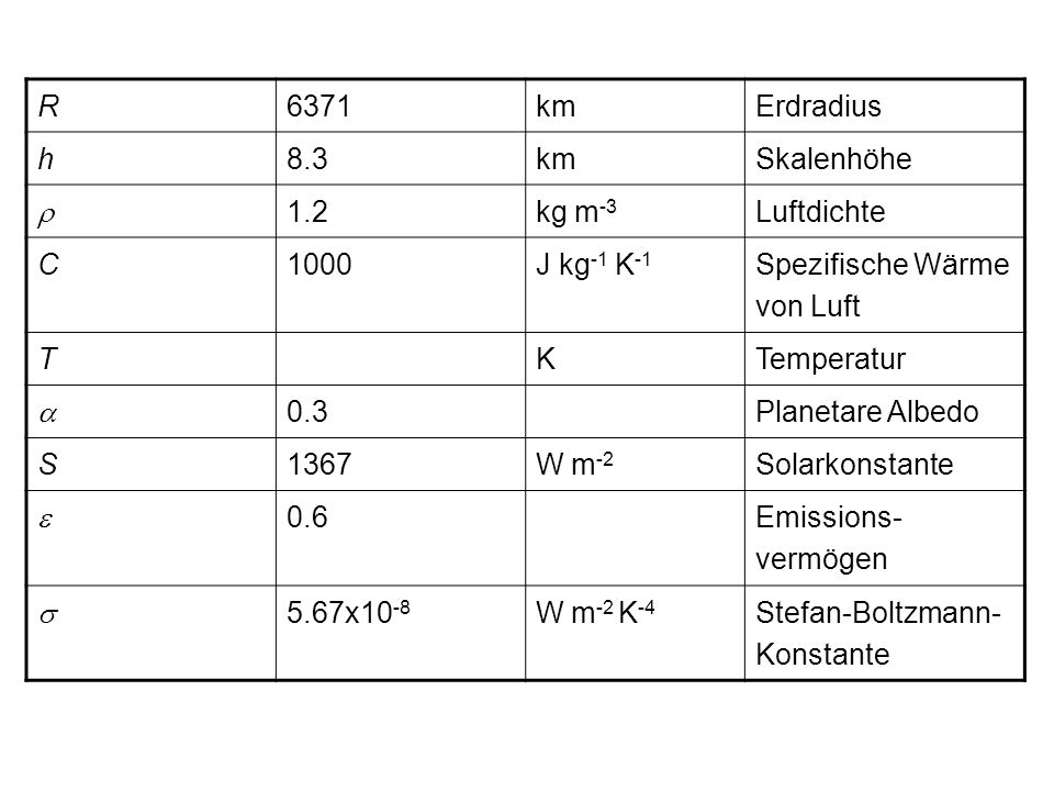 R 6371. km. Erdradius. h. 8.3. Skalenhöhe. r. 1.2. kg m-3. Luftdichte. C. 1000. J kg-1 K-1.