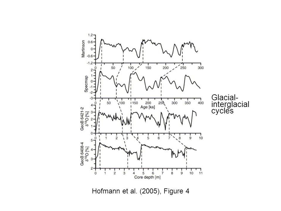 Glacial-interglacial cycles